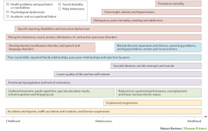 Figure 1: Lifetime Morbidity Associated with ADHD (Click to Enlarge)